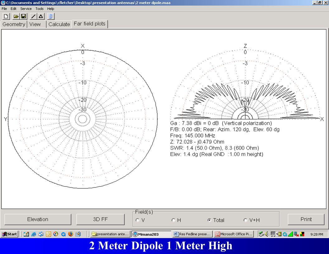 Harmonic Distortion 2 Meter Dipole 1 Meter High