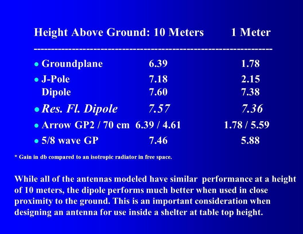 Height Above Ground: 10 Meters 1 Meter ------------------------------------------------------------------- l Groundplane6.391.78 l J-Pole7.18 2.15 Dip