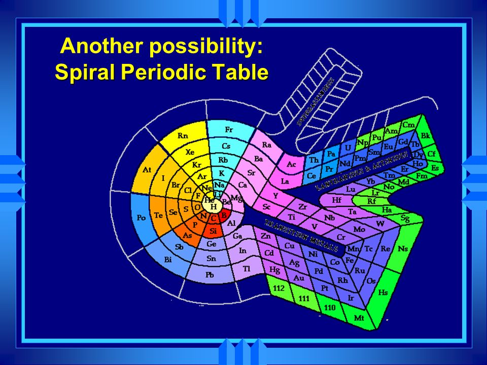 Spiral Periodic Table Another possibility: Spiral Periodic Table