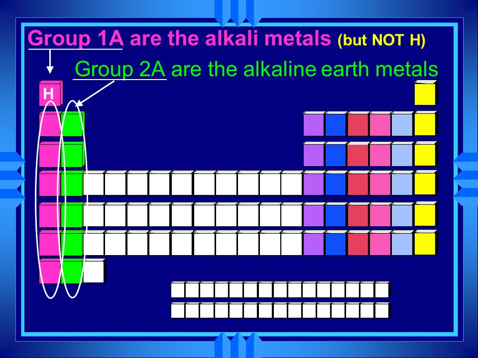 Group 1A are the alkali metals (but NOT H) Group 2A are the alkaline earth metals H
