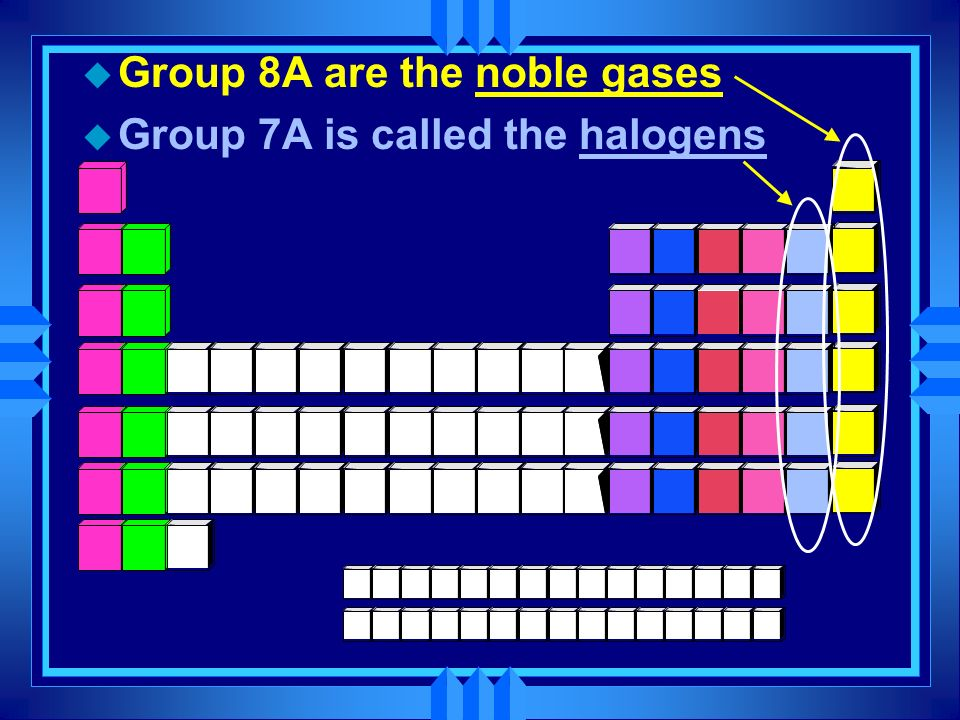u Group 8A are the noble gases u Group 7A is called the halogens