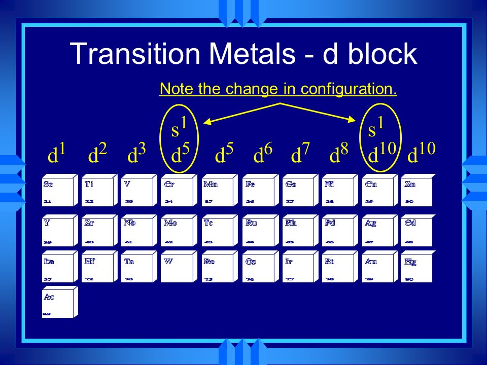 Transition Metals - d block d1d1 d2d2 d3d3 s1d5s1d5 d5d5 d6d6 d7d7 d8d8 s 1 d 10 d 10 Note the change in configuration.
