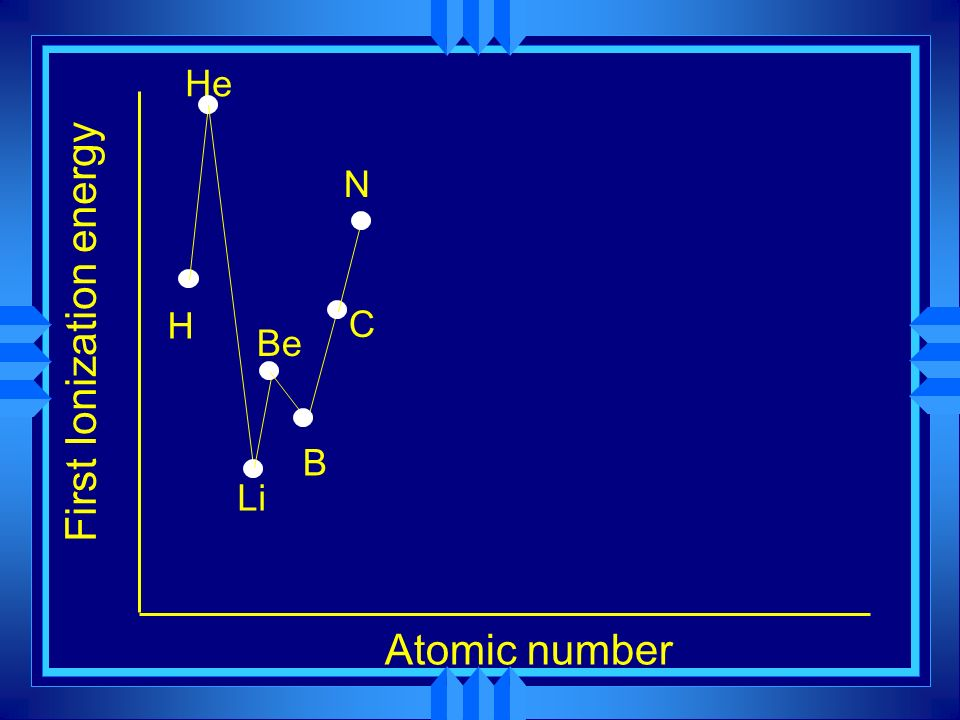 First Ionization energy Atomic number H He Li Be B C N