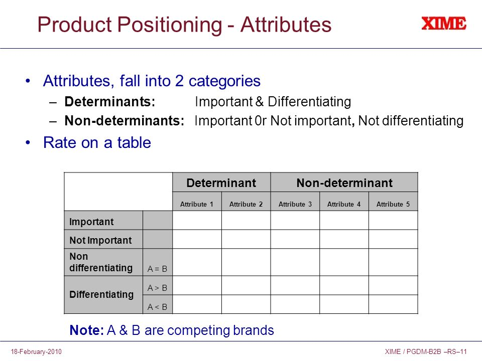 XIME / PGDM-B2B –RS–1118-February-2010 Product Positioning - Attributes Attributes, fall into 2 categories –Determinants: Important & Differentiating