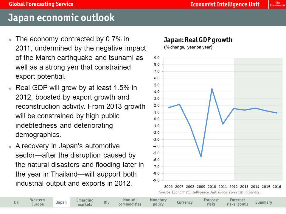The economy contracted by 0.7% in 2011, undermined by the negative impact of the March earthquake and tsunami as well as a strong yen that constrained