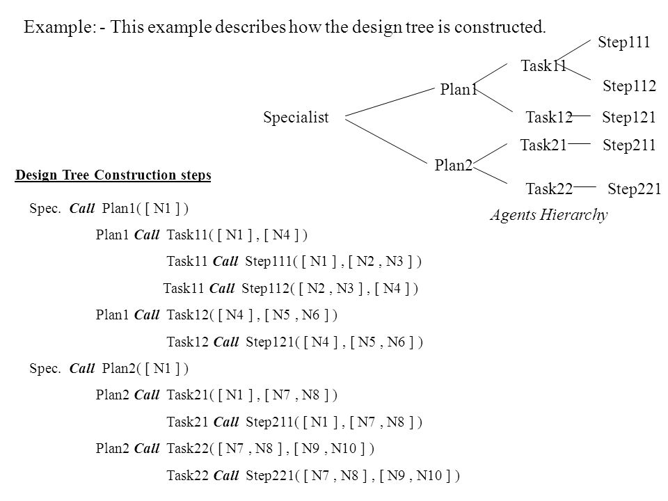 Design Tree Construction Algorithm There are two variables are used in this algorithm. They are Current_Nodes and Current_Agent to store the current n