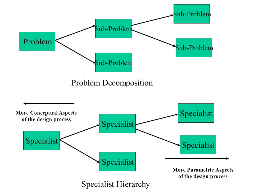 Problem Decomposition & Specialists Hierarchy Any problem can be decomposed into a set of simpler sub- problems and each sub-problem can be also decom