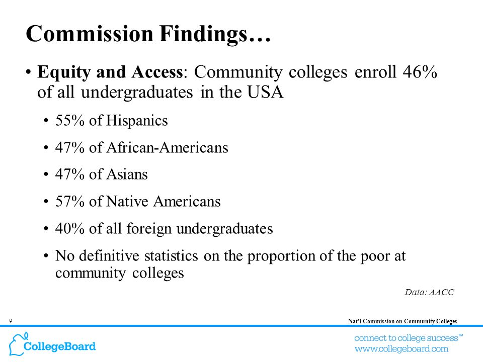 10Natl Commission on Community Colleges Commission Findings… Degrees: Award about 800,000 degrees and certificates annually Training: Certify nearly 80% of all first responders (firefighters, policemen, etc.) Transfer & BA Completion: Nearly 50% of all baccalaureate recipients have attended a community college prior to earning a bachelors degree Data: AACC