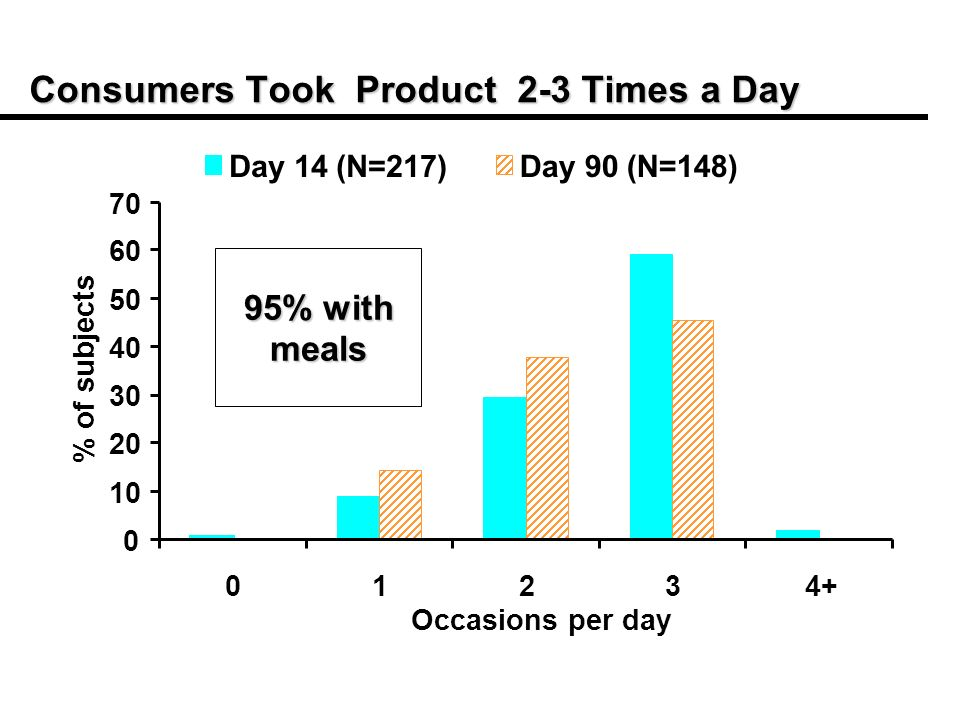 Consumers Took Product 2-3 Times a Day 0 10 20 30 40 50 60 70 01234+ Occasions per day % of subjects Day 14 (N=217)Day 90 (N=148) 95% with meals