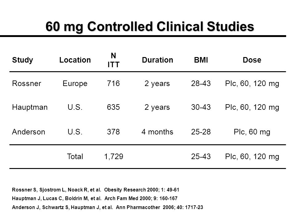 60 mg Controlled Clinical Studies Plc, 60, 120 mg25-431,729Total Plc, 60 mg25-284 months378U.S.Anderson Plc, 60, 120 mg30-432 years635U.S.Hauptman Plc, 60, 120 mg28-432 years716EuropeRossner DoseBMIDuration N ITT LocationStudy Rossner S, Sjostrom L, Noack R, et al.
