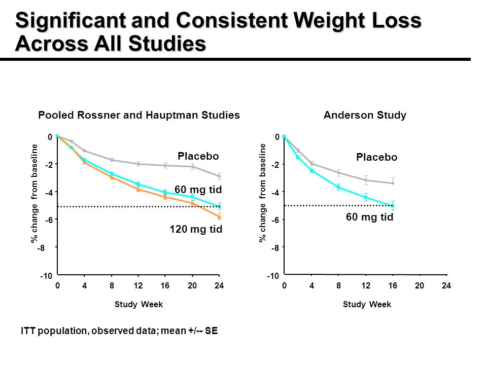 Significant and Consistent Weight Loss Across All Studies Placebo 60 mg tid 120 mg tid -10 -8 -6 -4 -2 0 04812162024 Pooled Rossner and Hauptman Studies % change from baseline Study Week -10 -8 -6 -4 -2 0 04812162024 Anderson Study % change from baseline Study Week ITT population, observed data; mean +/-- SE 60 mg tid Placebo