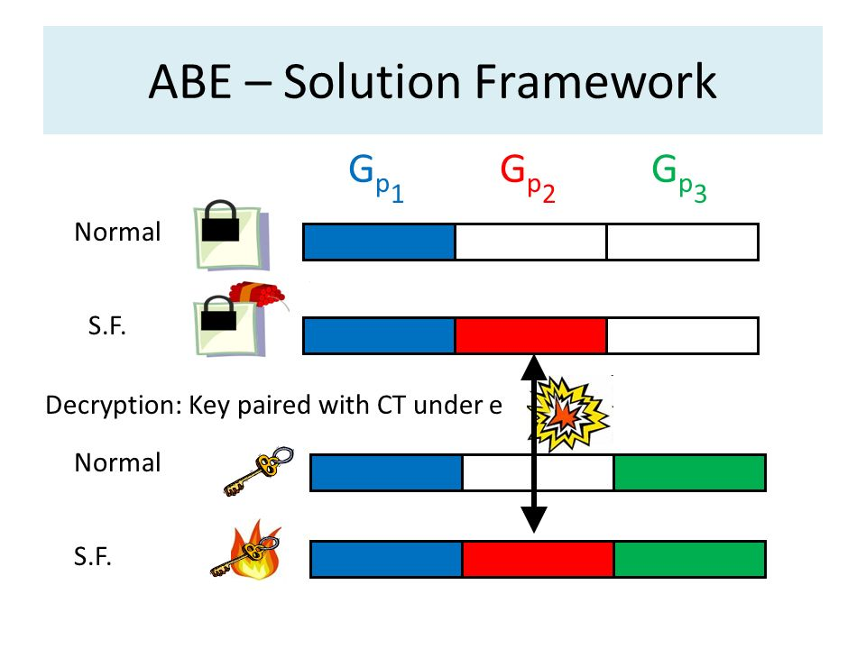 ABE – Solution Framework Normal S.F. Gp1Gp1 Gp2Gp2 Gp3Gp3 Decryption: Key paired with CT under e