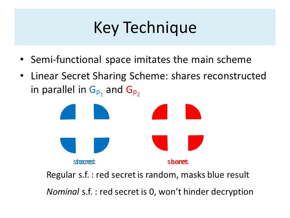 Key Technique Semi-functional space imitates the main scheme Linear Secret Sharing Scheme: shares reconstructed in parallel in G p 1 and G p 2 Regular