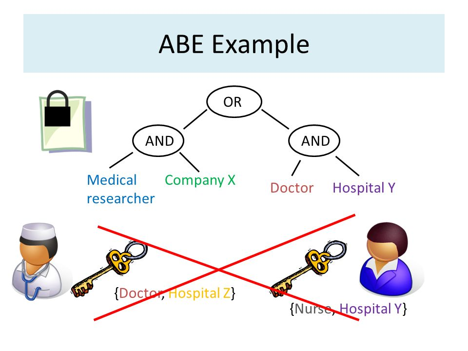 ABE Example Medical researcher OR Doctor AND Hospital Y AND Company X {Doctor, Hospital Z} {Nurse, Hospital Y}