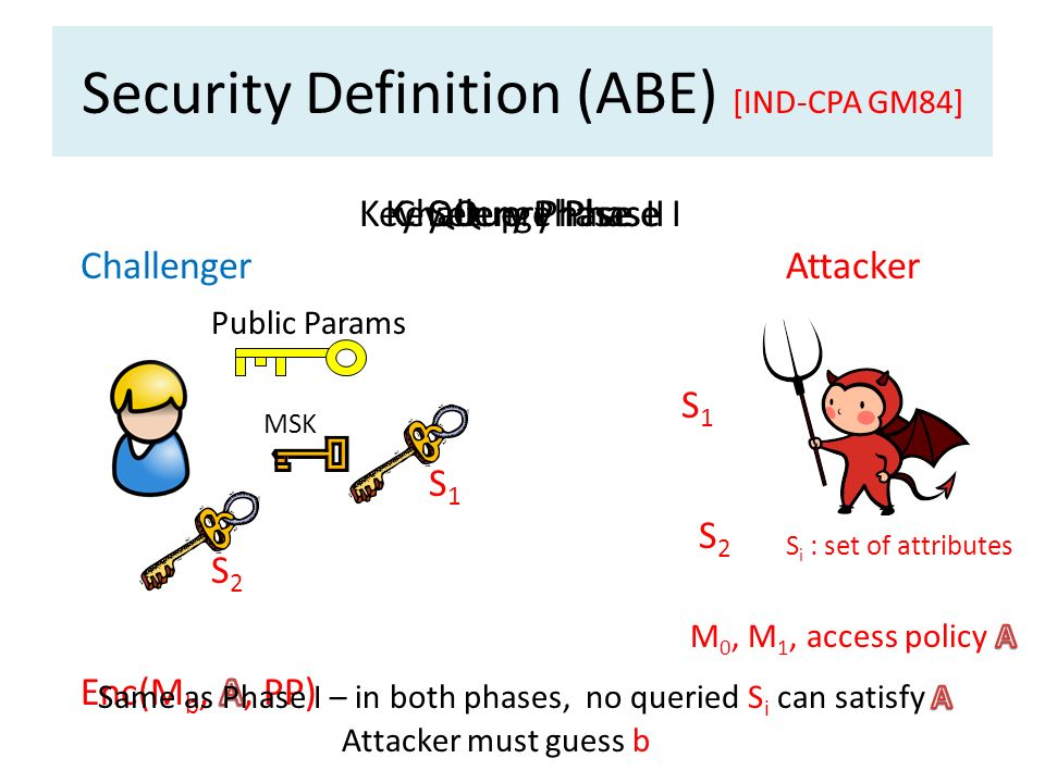 Security Definition (ABE) [IND-CPA GM84] ChallengerAttacker Public Params MSK Setup PhaseKey Query Phase I S1S1 S1S1 S2S2 S2S2 Challenge PhaseKey Quer