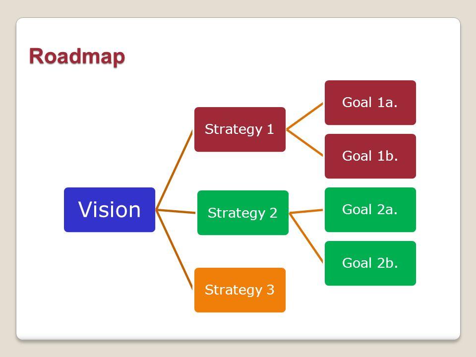 Vision Strategy 1Goal 1a.Goal 1b.Strategy 2Goal 2a.Goal 2b.Strategy 3 Roadmap