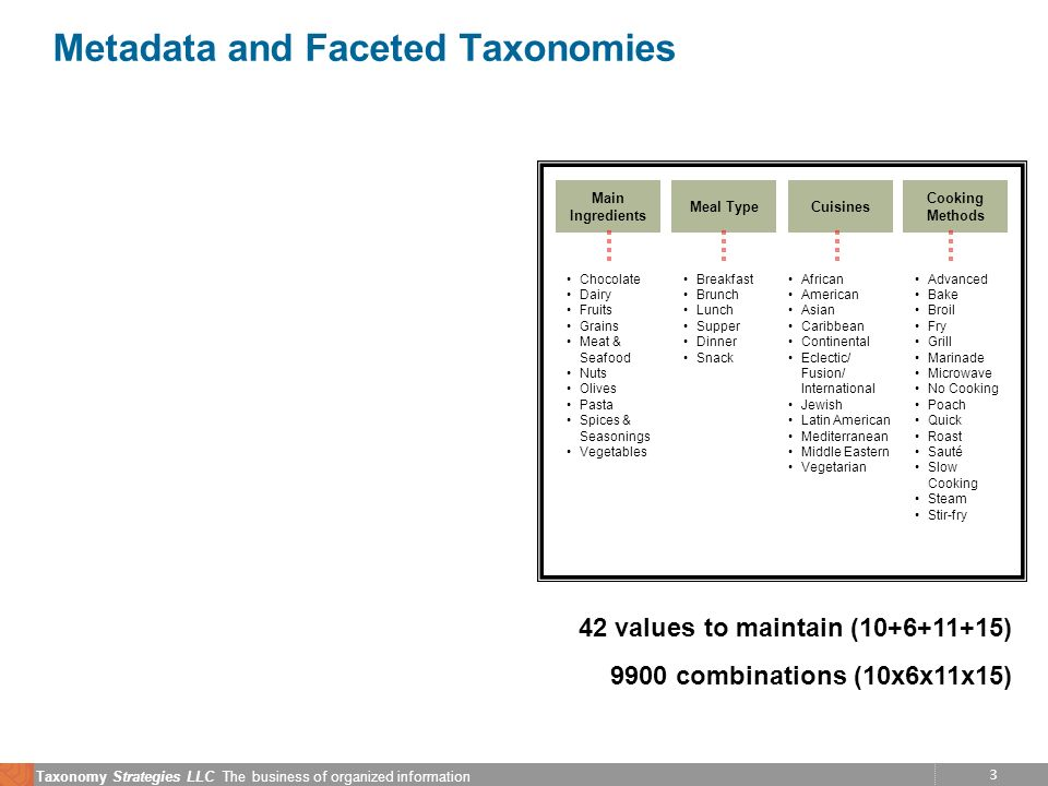 14 Taxonomy Strategies LLC The business of organized information How much metadata do I need?