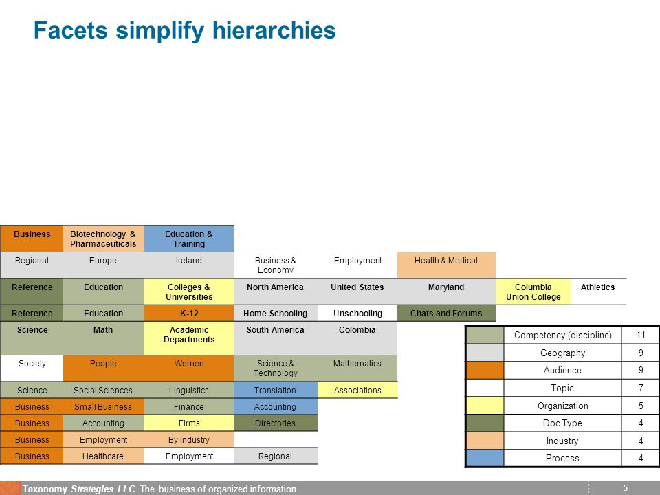 6 Taxonomy Strategies LLC The business of organized information Metadata used in search