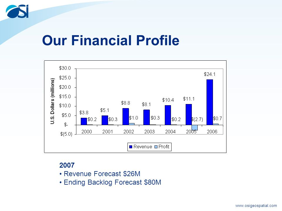 www.osigeospatial.com Our Financial Profile 2007 Revenue Forecast $26M Ending Backlog Forecast $80M