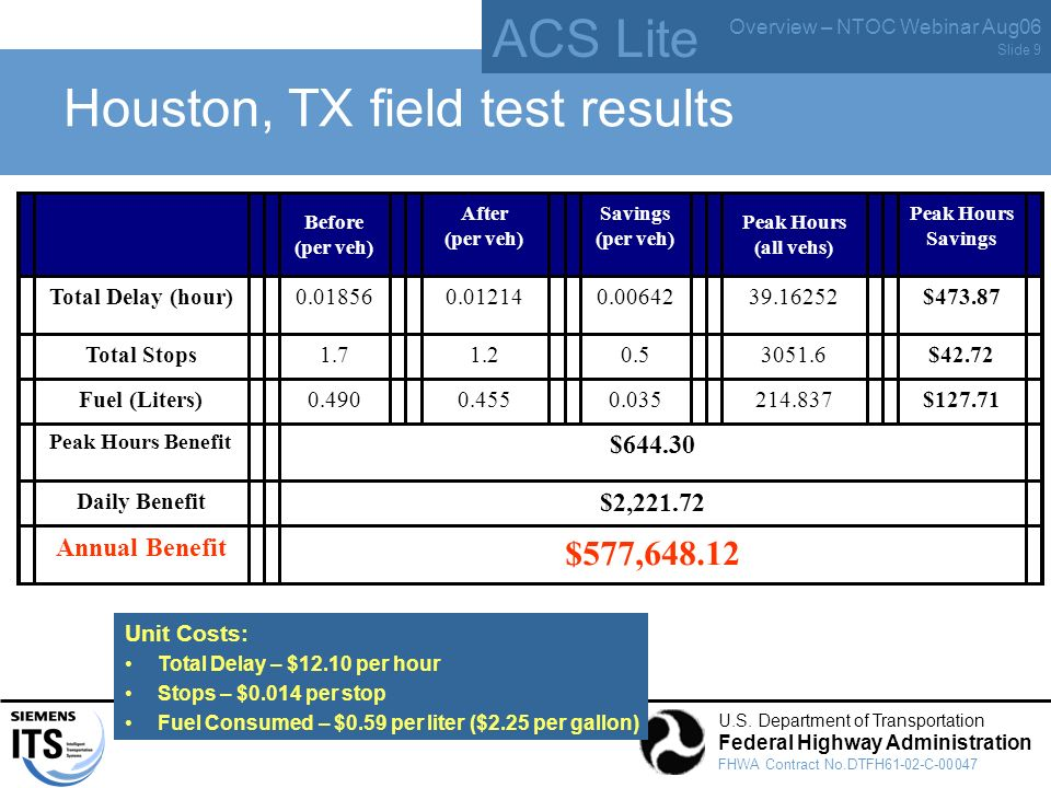 ACS Lite Overview – NTOC Webinar Aug06 U.S. Department of Transportation Federal Highway Administration FHWA Contract No.DTFH61-02-C-00047 Slide 9 Hou