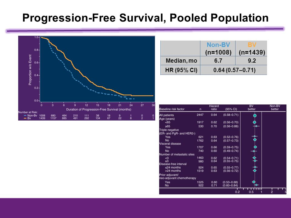 Progression-Free Survival, Pooled Population Non-BV (n=1008) BV (n=1439) Median, mo6.79.2 HR (95% CI)0.64 (0.57–0.71)