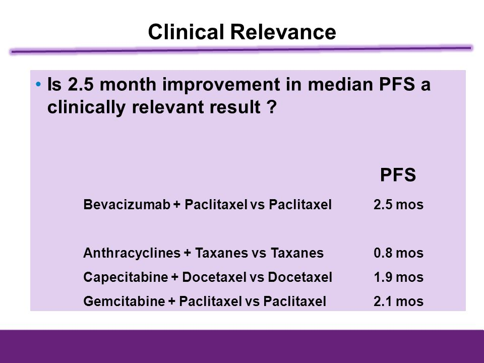 Is 2.5 month improvement in median PFS a clinically relevant result ? PFS Bevacizumab + Paclitaxel vs Paclitaxel2.5 mos Anthracyclines + Taxanes vs Ta