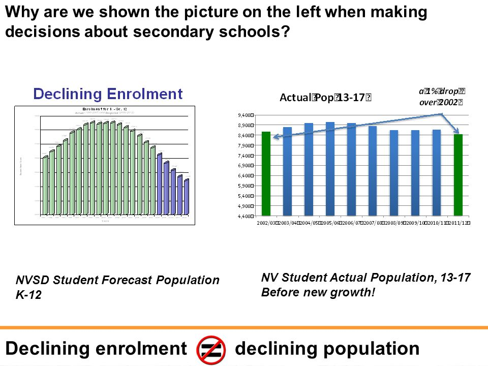 Why are we shown the picture on the left when making decisions about secondary schools? Declining enrolment declining population NV Student Actual Pop