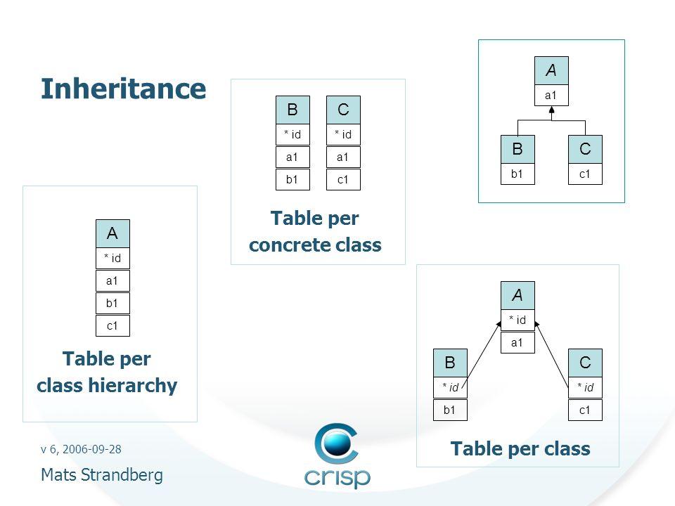 v 6, 2006-09-28 Mats Strandberg Inheritance Table per concrete class A a1 B b1 C c1 B a1 C * id a1 * id A a1 b1 c1 A * id B C a1 b1c1 Table per class hierarchy Table per class