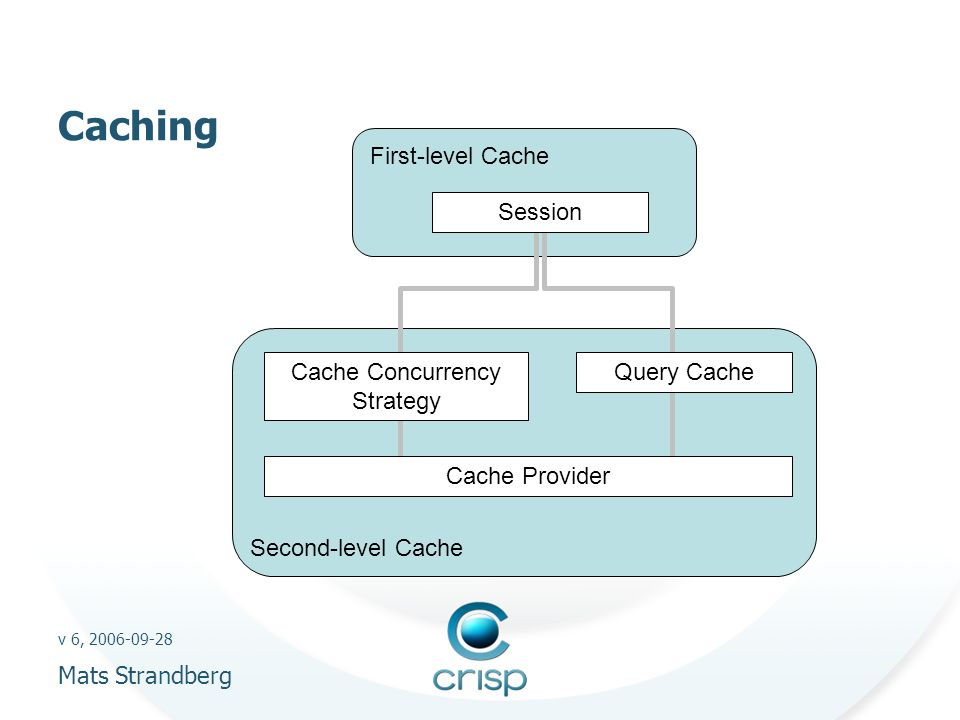 v 6, 2006-09-28 Mats Strandberg Caching First-level Cache Session Second-level Cache Query CacheCache Concurrency Strategy Cache Provider