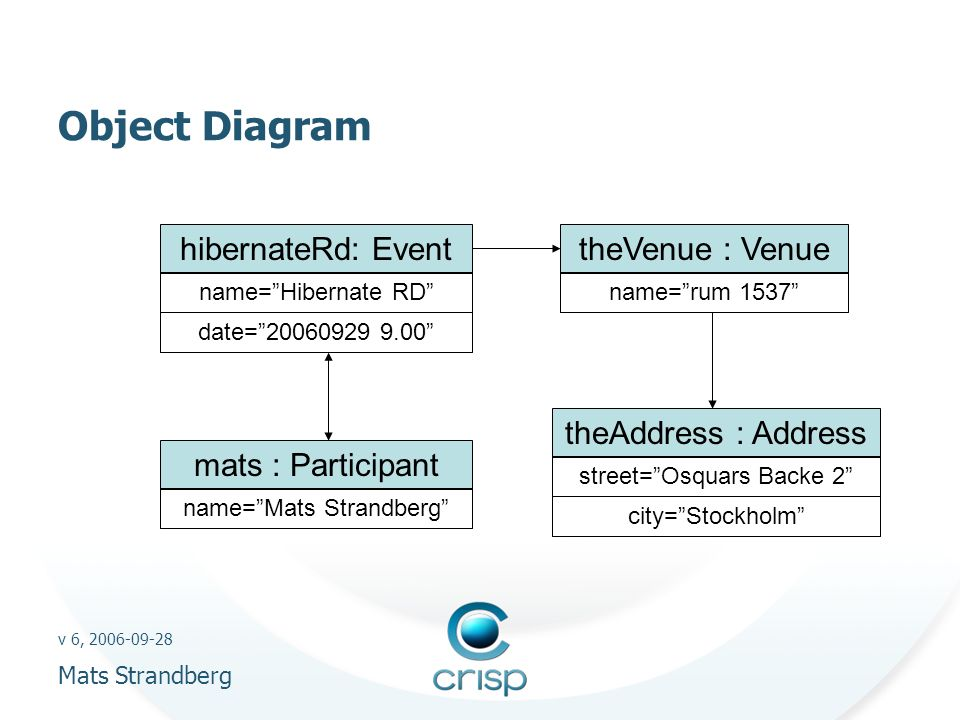v 6, 2006-09-28 Mats Strandberg Object Diagram hibernateRd: Event mats : Participant theVenue : Venue theAddress : Address name=rum 1537 street=Osquars Backe 2 city=Stockholm name=Mats Strandberg name=Hibernate RD date=20060929 9.00