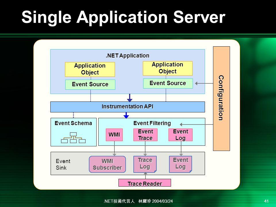 .NET 2004/03/24 41.NET Application Instrumentation API Event Filtering Event Filtering WMI Event Trace Event Log Trace Log Event Log WMI Subscriber Configuration Event Schema Application Object Event Source Trace Reader Single Application Server Event Sink