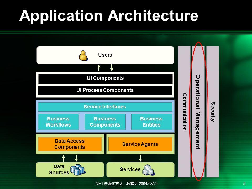.NET 2004/03/24 5 Application Architecture UI Components UI Process Components Data Access Components Business Workflows Business Components Users Business Entities Service Agents Service Interfaces Data Sources Services Operational Management Security Communication