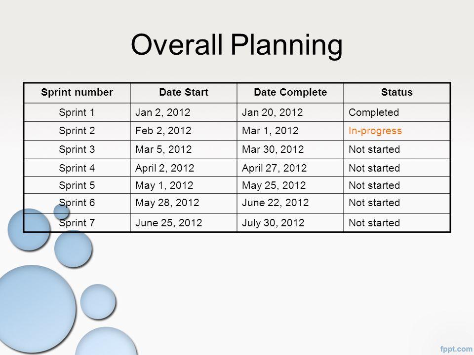 Overall Planning Sprint numberDate StartDate CompleteStatus Sprint 1Jan 2, 2012Jan 20, 2012Completed Sprint 2Feb 2, 2012Mar 1, 2012In-progress Sprint