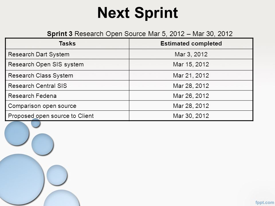 Next Sprint Sprint 3 Research Open Source Mar 5, 2012 – Mar 30, 2012 TasksEstimated completed Research Dart SystemMar 3, 2012 Research Open SIS system