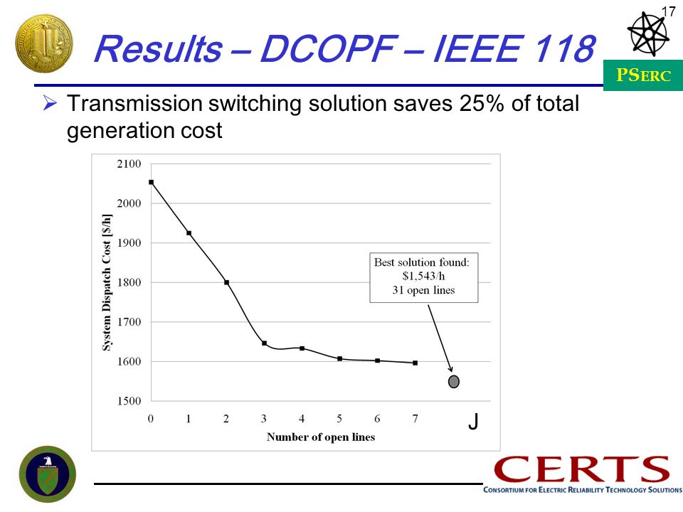 PS ERC 17 Results – DCOPF – IEEE 118 Transmission switching solution saves 25% of total generation cost J