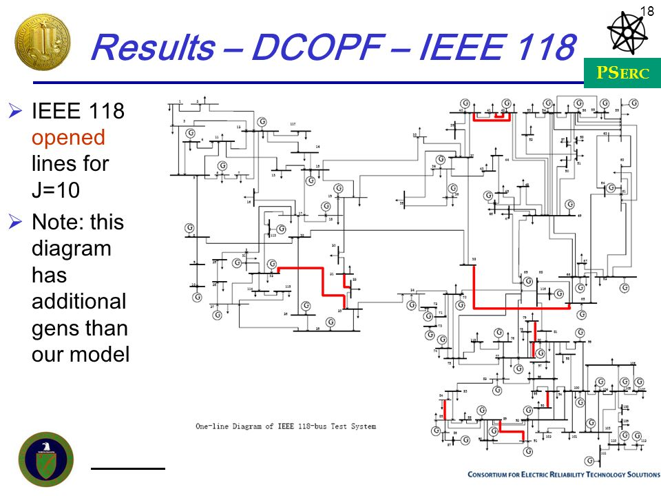 PS ERC 18 Results – DCOPF – IEEE 118 IEEE 118 opened lines for J=10 Note: this diagram has additional gens than our model