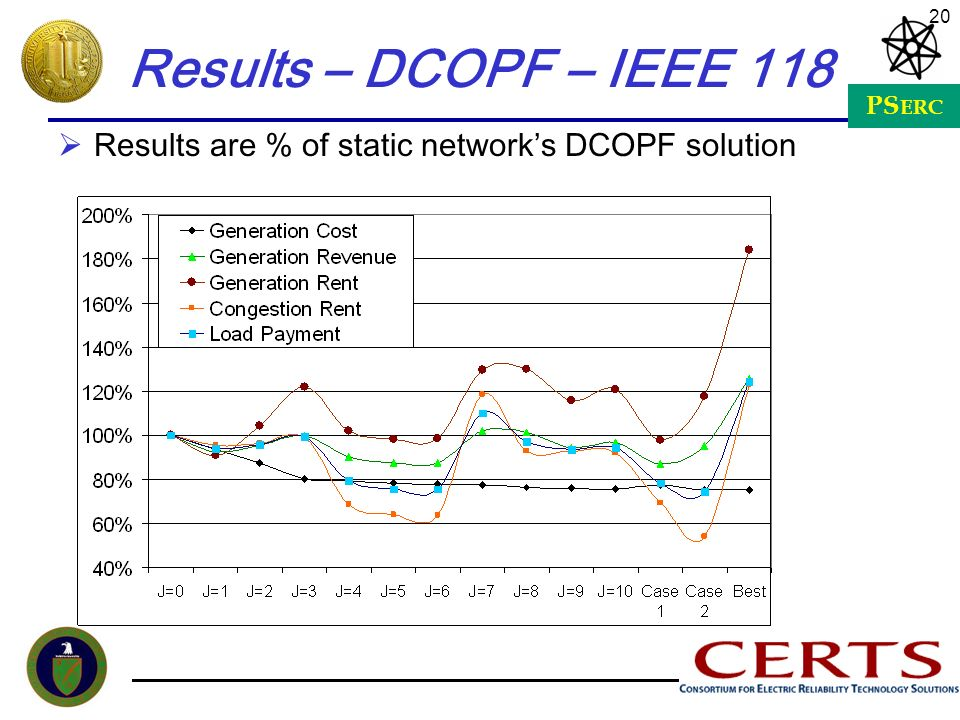 PS ERC 20 Results – DCOPF – IEEE 118 Results are % of static networks DCOPF solution