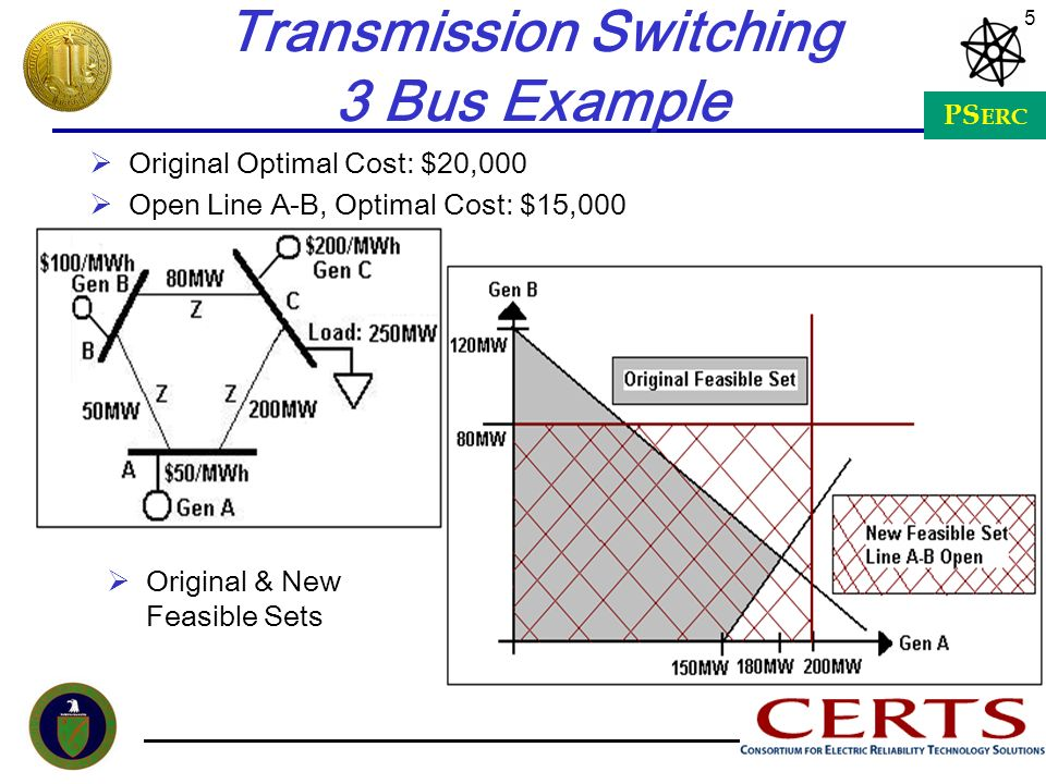PS ERC 5 Transmission Switching 3 Bus Example Original Optimal Cost: $20,000 Open Line A-B, Optimal Cost: $15,000 Original & New Feasible Sets