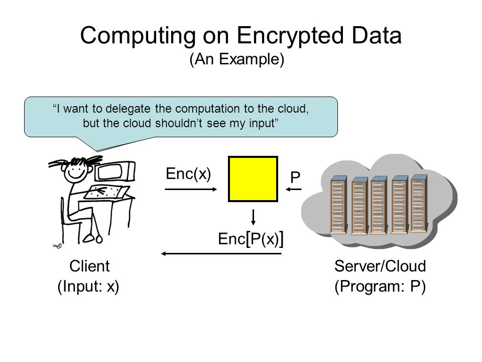 Computing on Encrypted Data ClientServer/Cloud (Input: x)(Program: P) I want to delegate the computation to the cloud I want to delegate the computati