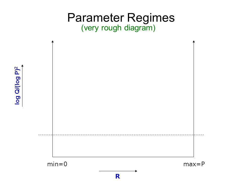 Parameter Regimes R log Q/(log P) 2 (very rough diagram) min=0max=P