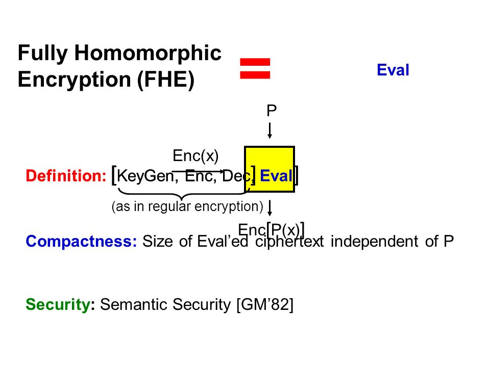 Enc [ P(x) ] Enc(x) P Definition: [ KeyGen, Enc, Dec, Eval ] (as in regular encryption) Compactness: Size of Evaled ciphertext independent of P Fully
