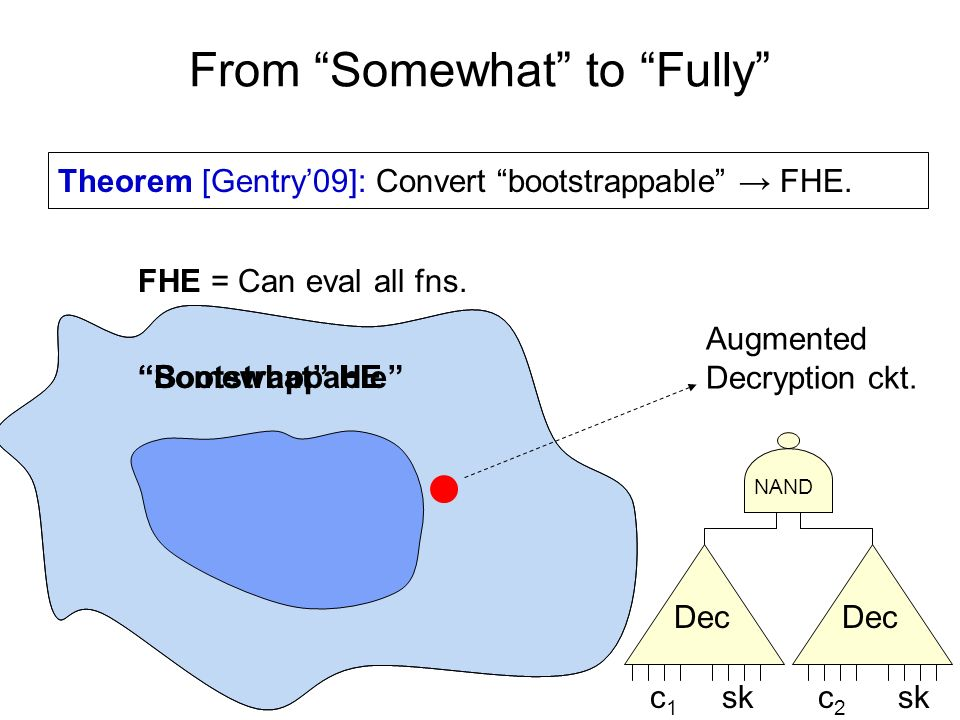 Somewhat HEBootstrappable From Somewhat to Fully FHE = Can eval all fns. Theorem [Gentry09]: Convert bootstrappable FHE. Augmented Decryption ckt. Dec