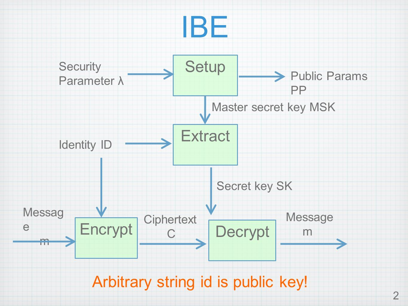 2 IBE Setup Extract Encrypt Decrypt Public Params PP Master secret key MSK Security Parameter λ Identity ID Secret key SK Messag e m Ciphertext C Message m Arbitrary string id is public key!