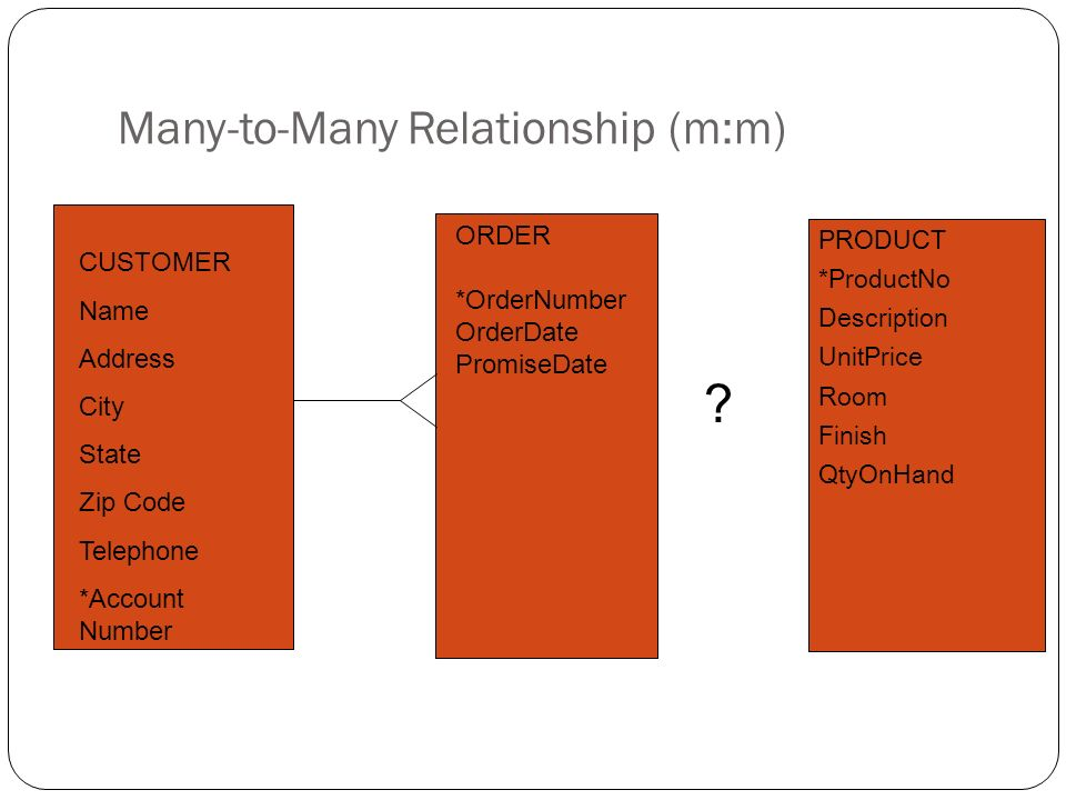 Many-to-Many Relationship (m:m) To depict the m:m relationship, a third entity is created forming two 1:m relationships This entity is known as an intersection entity or the junction table The vertical bar added to the chicken foot indicates the unique identifier is concatenated from ORDER and PRODUCT