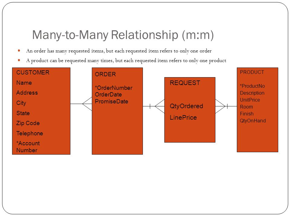 Many-to-Many Relationship (m:m) An order has many requested items, but each requested item refers to only one order A product can be requested many ti