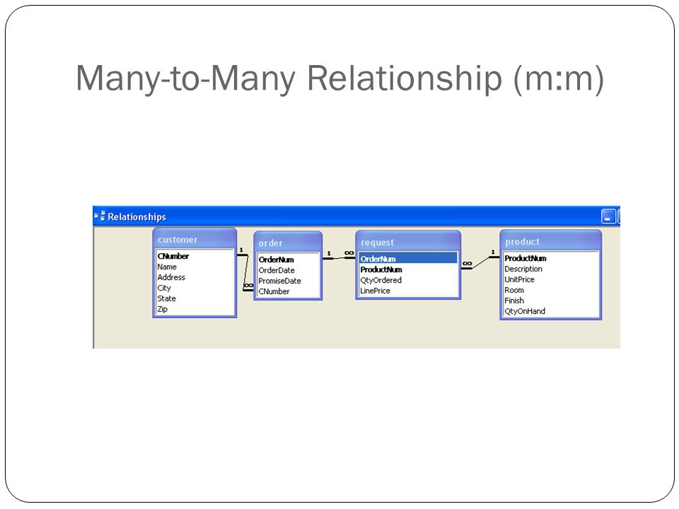 Many-to-Many Relationship (m:m)