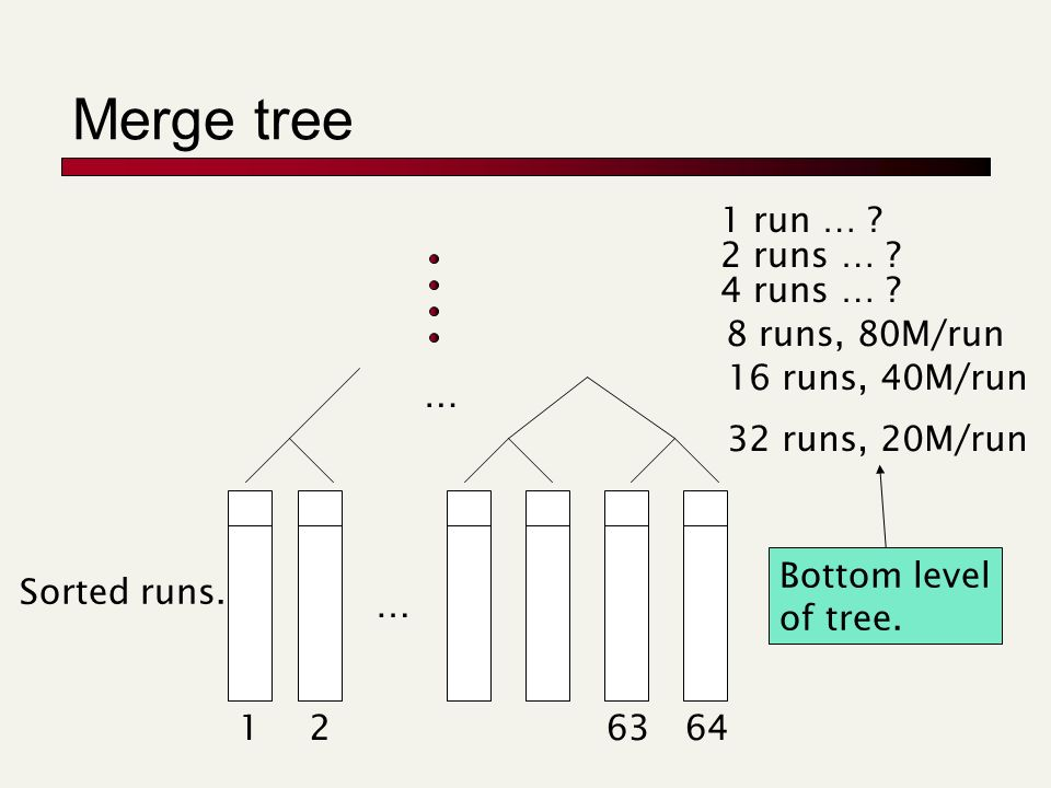 Merge tree … … Sorted runs. 126463 32 runs, 20M/run 16 runs, 40M/run 8 runs, 80M/run 4 runs … ? 2 runs … ? 1 run … ? Bottom level of tree.