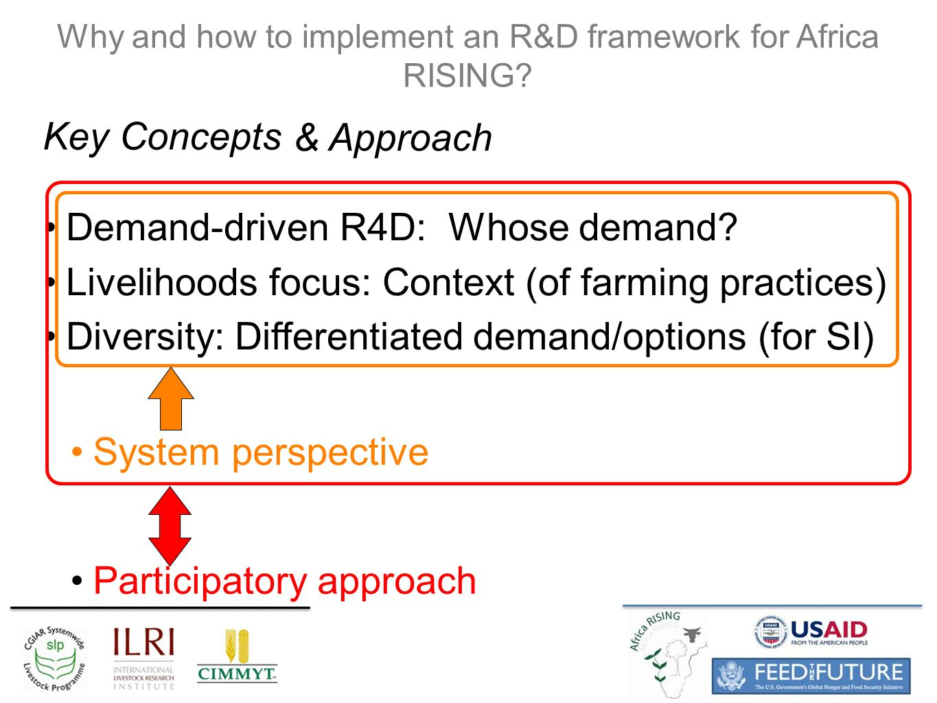 Participatory approach System perspective Why and how to implement an R&D framework for Africa RISING.