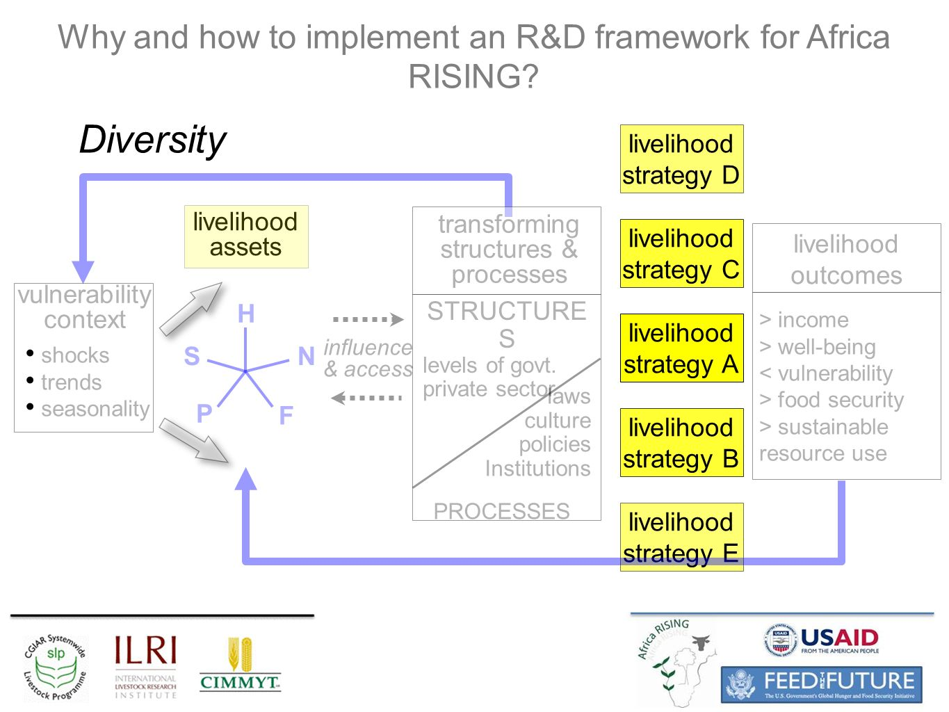 livelihood assets livelihood strategy A livelihood strategy C livelihood strategy B livelihood strategy D livelihood strategy E Why and how to implement an R&D framework for Africa RISING.