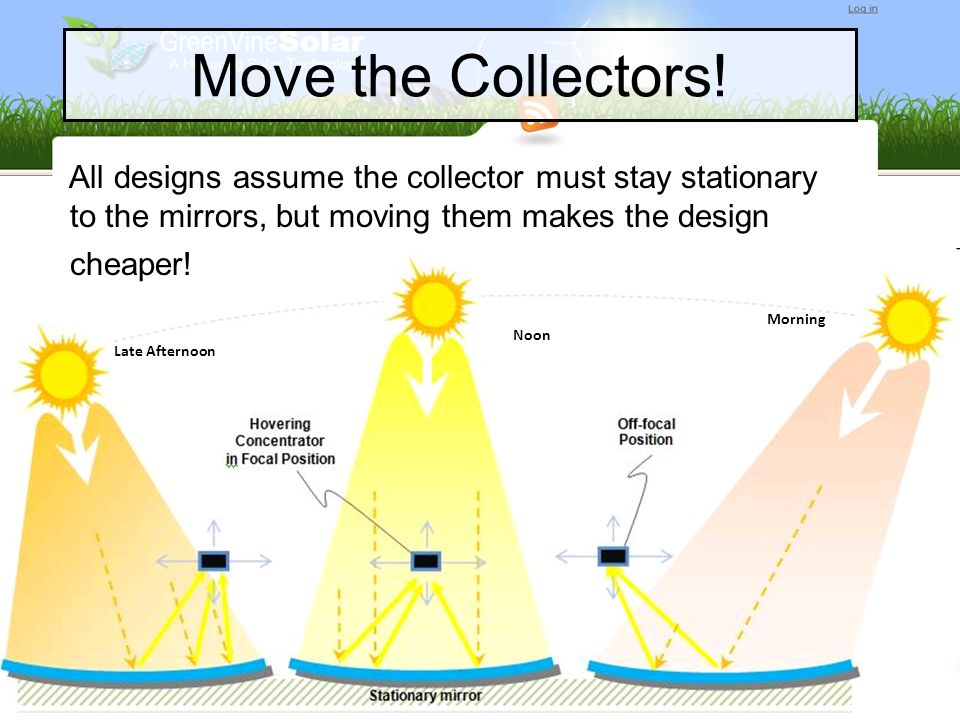 Move the Collectors! All designs assume the collector must stay stationary to the mirrors, but moving them makes the design cheaper! Morning Noon Late